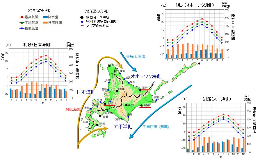 北海道の気候