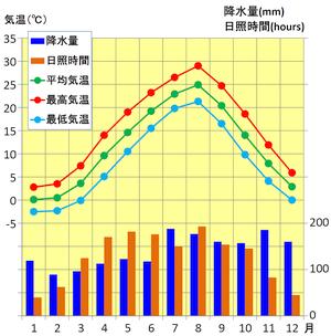 秋田の気候