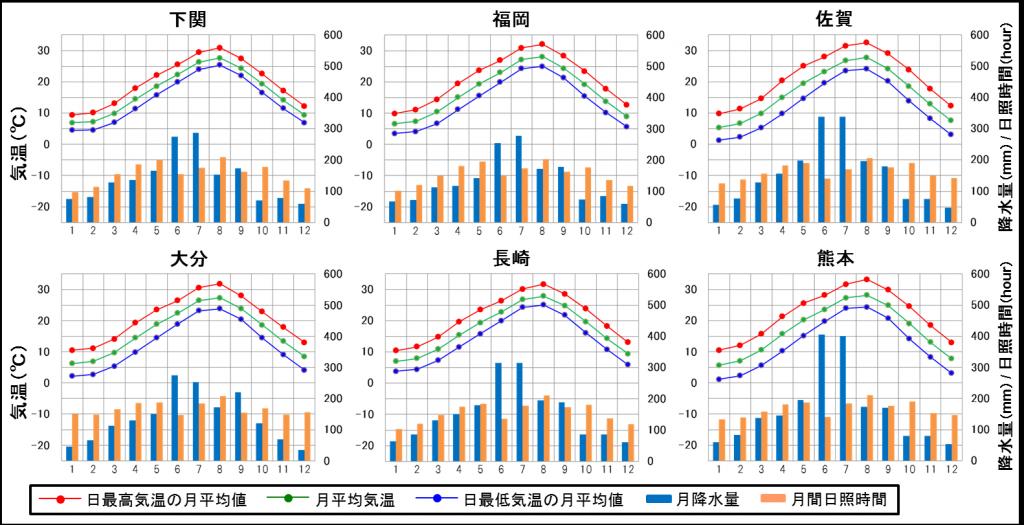 長崎の気候