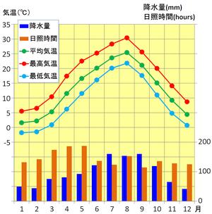 福島の気候