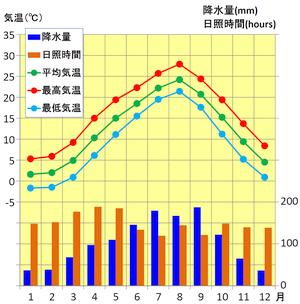 宮城(仙台)の気候
